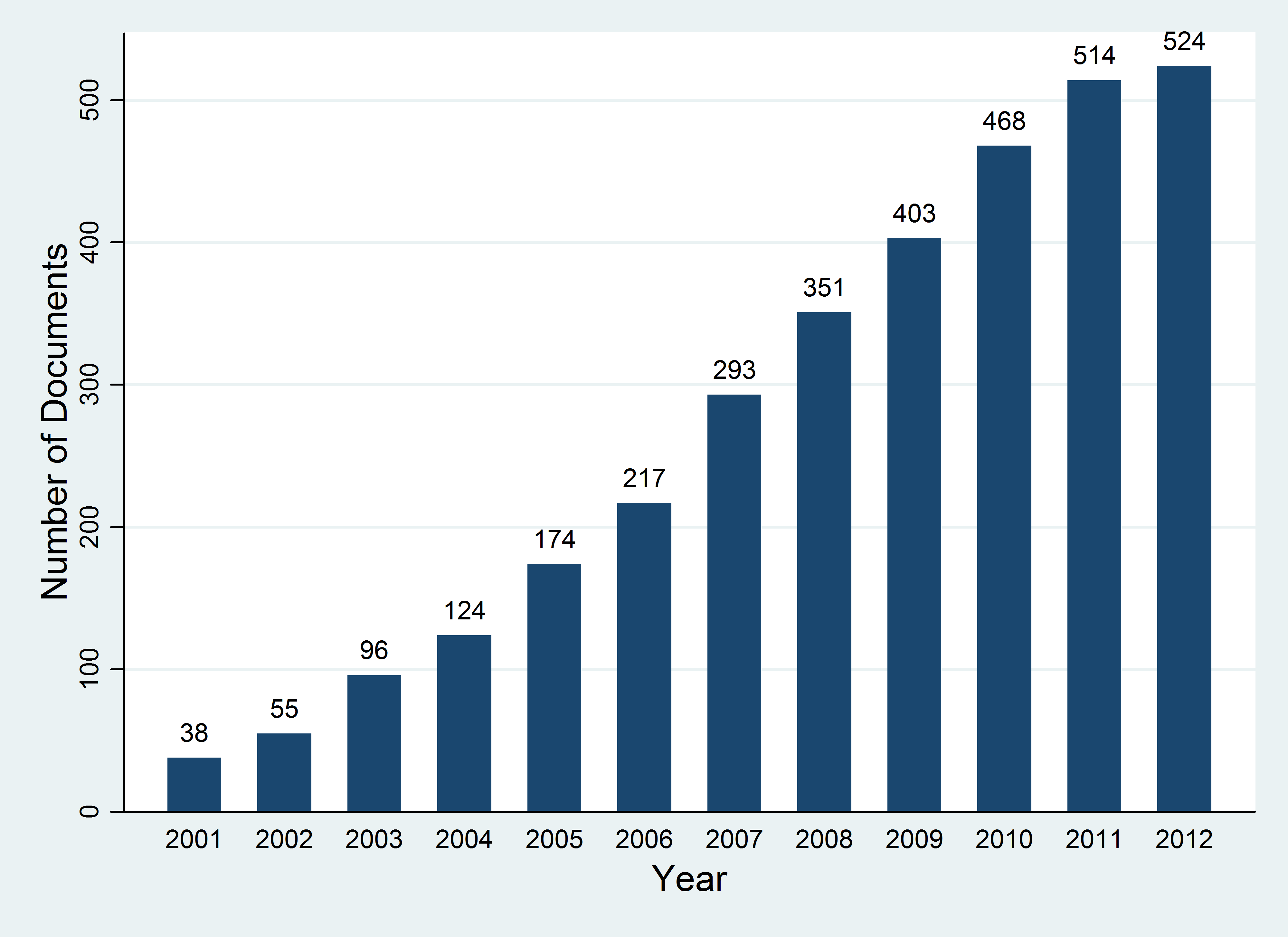 Figure 1 Number of Documents per year.png